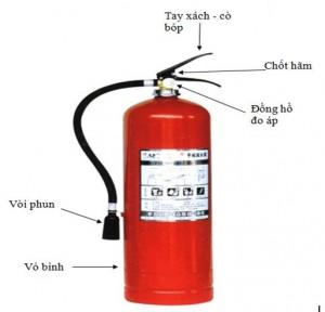 Cách sử dụng các loại bình cứu hỏa một cách hiệu quả nhất